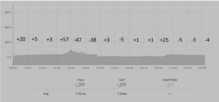 elevation-chart